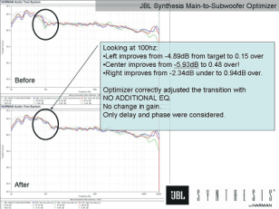 Acoustics Figure 7 JBL Synthesis Main to Subwoofer Optimizer room 4