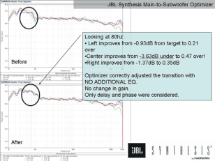 Acoustics Figure 8 JBL Synthesis Main to Subwoofer Optimizer room 5