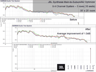 Acoustics Figure 6 JBL Synthesis Main to Subwoofer Optimizer room 3